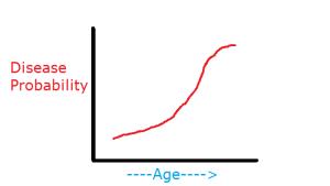 Disease_Aging